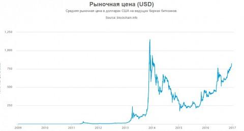 курс биткойн - доллар